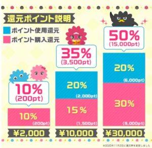 まんが王国の最大50%還元キャンペーンの説明。