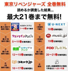 東京卍リベンジャーズを全巻無料で読めるか調査した結果。